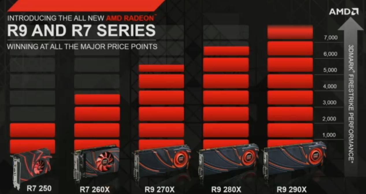 Nova linha completa divulgada pela AMD (Foto: Divulgação)
