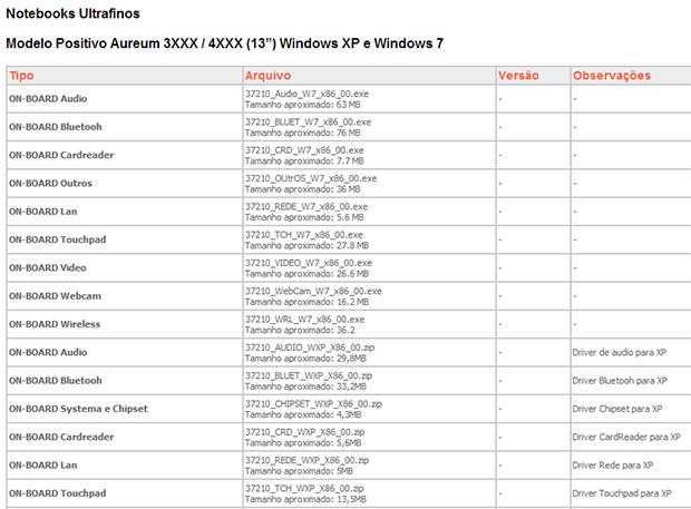 Role a página até a tabela de drivers para notebooks (Foto: Reprodução/Positivo)