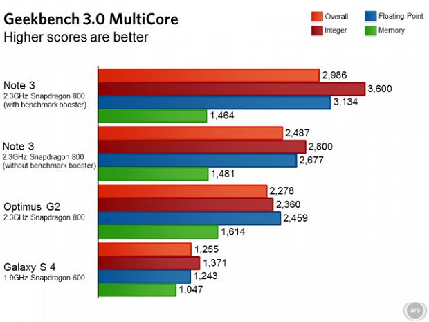 Gráficos mostram desempenho do Note 3 e dos rivais (Foto: Reprodução/Mac Rumors)