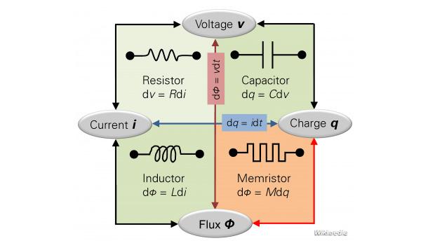 Memristor pode aumentar significativamente a velocidade de dispositivos eletrônicos (Foto: Reprodução/Business Insider)
