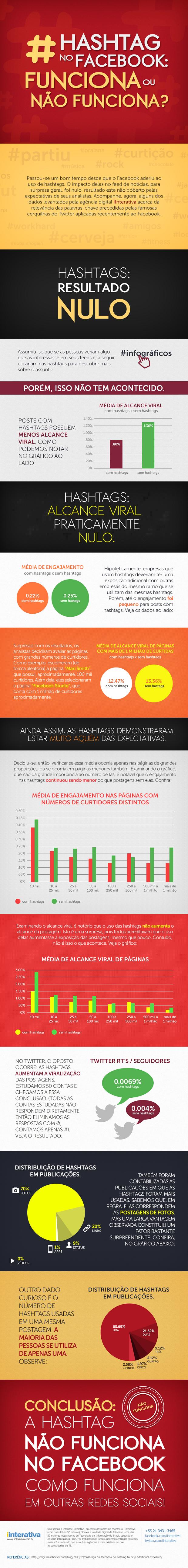 Infográfico mostra que hashtags são inúteis no Facebook (Foto: Reprodução/Infobase Interativa)