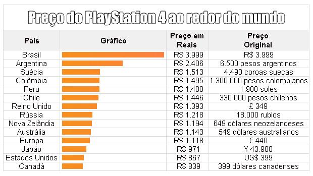 Brasil desponta na lista com o PlayStation 4 mais caro do mundo (Foto: Reprodução / Rafael Monteiro)