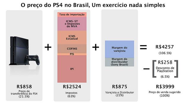 Sony justifica valor do Playstation 4. (Foto: Reprodução)