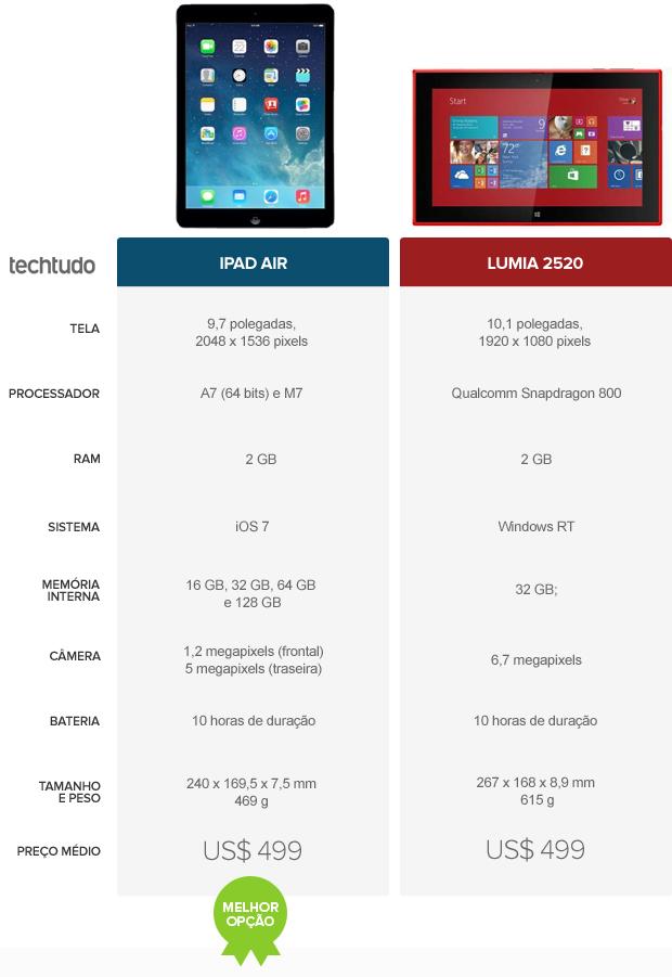 Tabela comparativa entre iPad Air e Lumia 2520 (Foto: Arte/TechTudo)