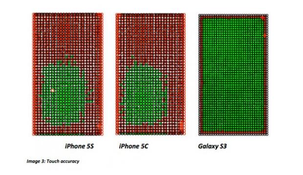 Pontos vermelhos representam falha de precisão na tela, enquanto a área verde indica sensibilidade satisfatória (Foto: Reprodução/Android Community)