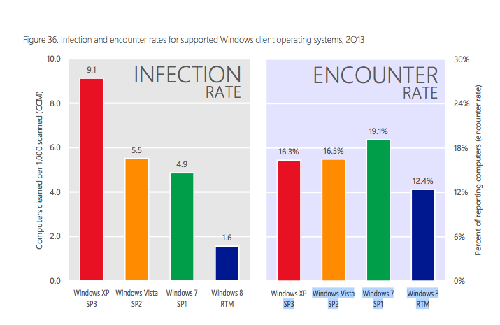 Relatório da Microsoft mostra que o velho Windows XP é mais infectado por vírus (Foto: Reprodução/Microsoft)