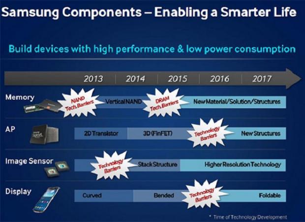 Slide revela metas da Samsung para próximos anos (Foto: Reprodução/SlashGear)