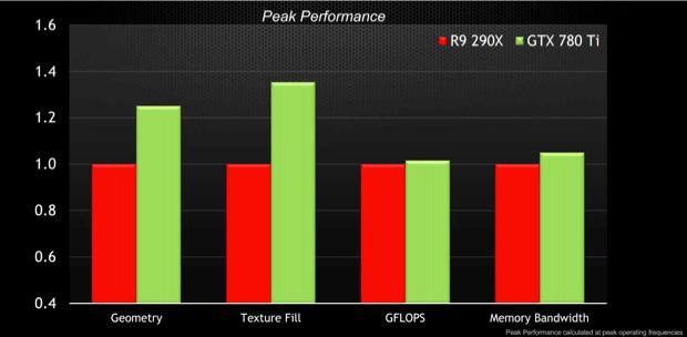 Gráfico mostra o desempenho superior da GPU da Nvidia em comparação com a top de linha da AMD (Foto: Divulgação/Nvidia)