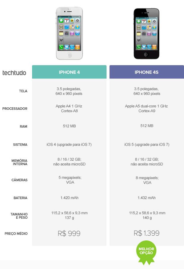 Tabela comparativa entre iPhone 4 e iPhone 4S (Foto: Arte / TechTudo)