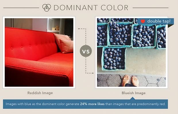 Pesquisa mostra que fotos com cores em azul ganham mais curtidas no Instagram (Foto:Reprodução/The Next Web)