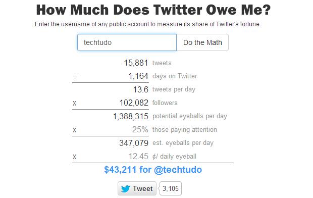 Site mostra quanto vale sua conta no Twitter (Foto: Reprodução/Thiago Barros)