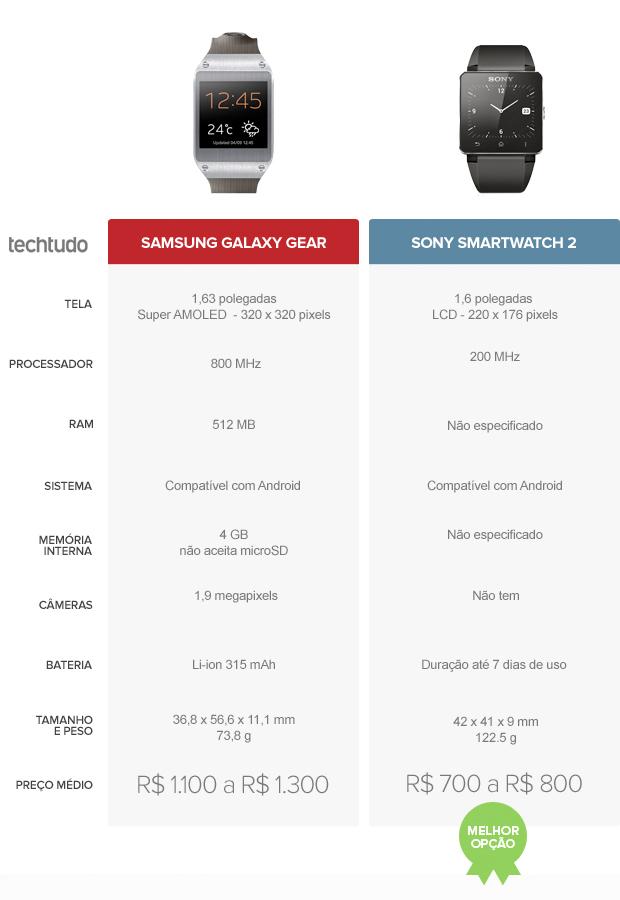 Tabela com especificações do Samsung Galaxy Gear e do Sony SmartWatch 2 (Foto: Arte/TechTudo)