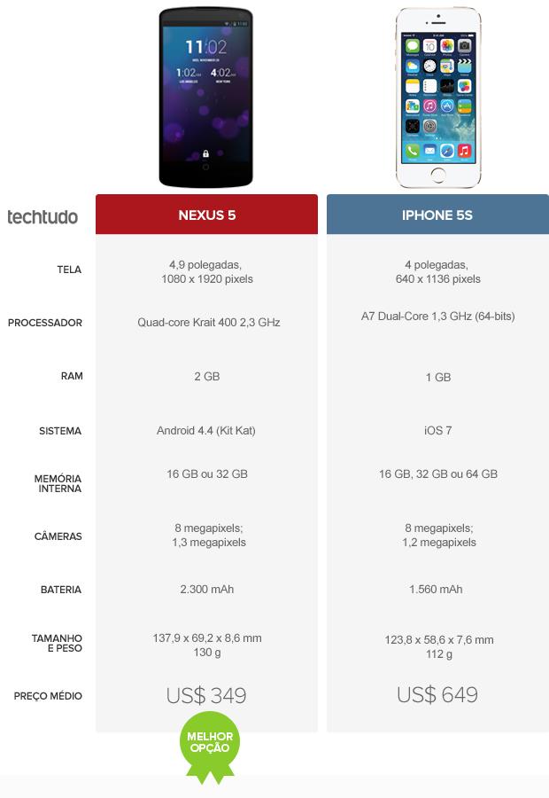 Tabela de configurações comparativa entre o Nexus 5 e o iPhone 5S  (Foto:  Foto: Arte/TechTudo)