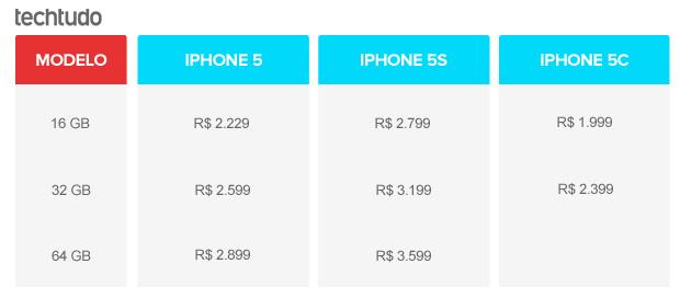Tabela comparativa de preços do iPhone 5, 5S e 5C (Foto: Arte / TechTudo)