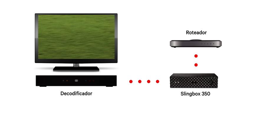 Configurando o slingbox 350 para fazer o streaming do conteúdo da sua TV (Foto: Divulgação/Slingbox)