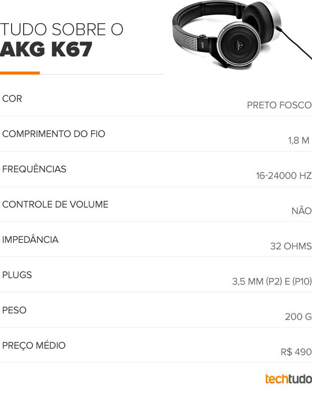 Tabela AKG Tiesto K67 (Foto: TechTudo/Arte)