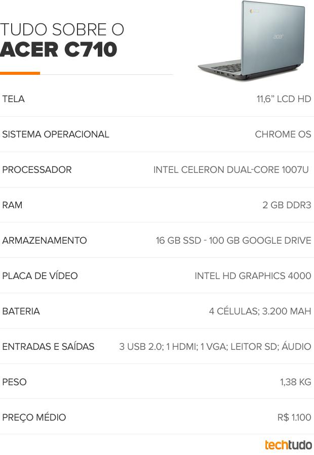 Tabela Chromebook Acer C710 (Foto: TechTudo/Arte)