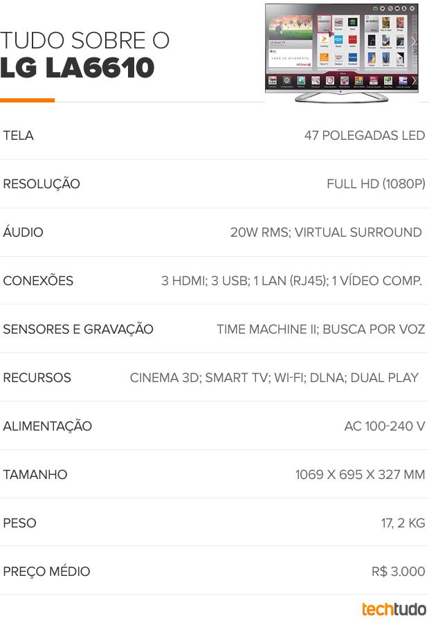 Tabela LG LA6610 (Foto: TechTudo/Arte)