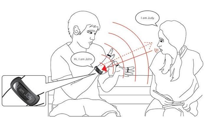 Ilustração do funcionamento dos acessórios na tradução da linguagem de sinais. (Foto: Divulgação/Asia University)