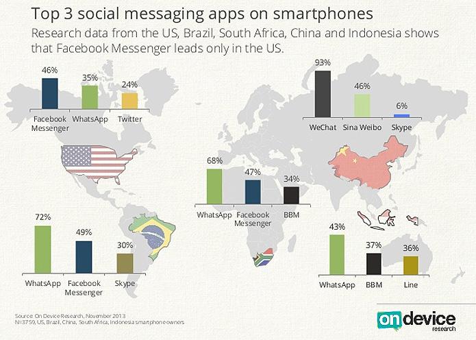 WhatsApp é o preferido de brasileiros, sul-africanos e indonésios. Facebook Messenger ainda domina nos EUA (Reprodução/On Device)