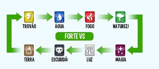 O ciclo de compensação de forças entre os elementos mágicos do game (Foto: Reprodução/Daniel Ribeiro)