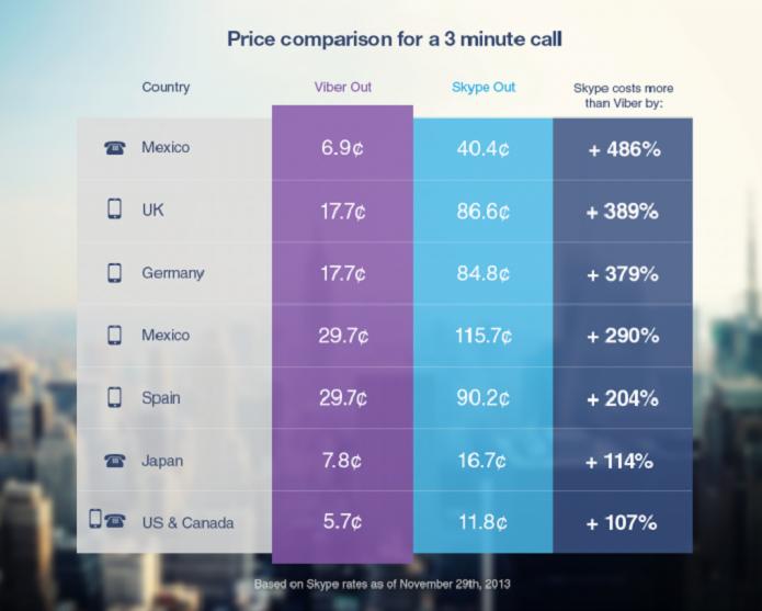 Viber tem ligações mais em conta (Foto: Reprodução/Android Central)