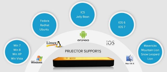 Prijector suporta vários sistemas operacionais (Foto: Divulgação)