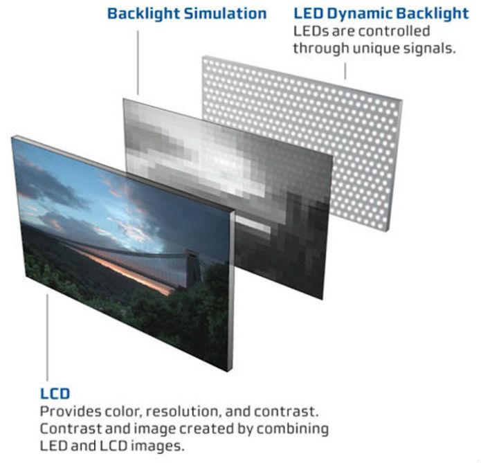 O padrão atual de TVs, que possui uma camada dedicada apenas à regulação de luminosidade, alcança apenas 500 nits em qualquer ponto. A Dolby pretende usar a iluminação-por-pixel do OLED para elevar esse número para 4.000 (Foto: Divulgação/Dolby)