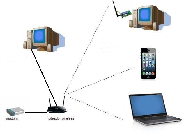 Roteador dedicado pode melhorar o sinal Wi-Fi dentro e fora da sua residência (Foto: Daniel Ribeiro / TechTudo)