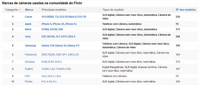 Lista tem todas as marcas (Foto: Thiago Barros/TechTudo)