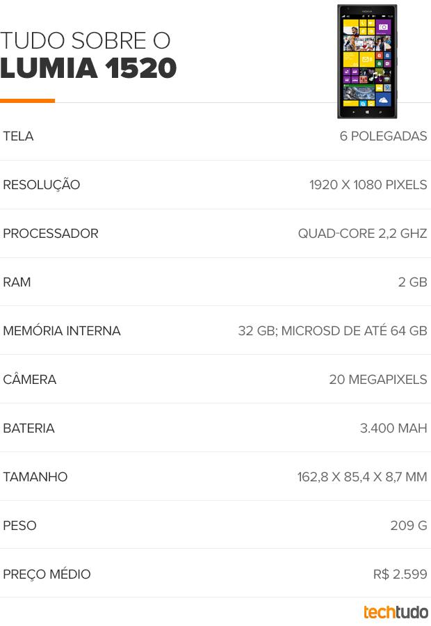 Especificações do Lumia 1520