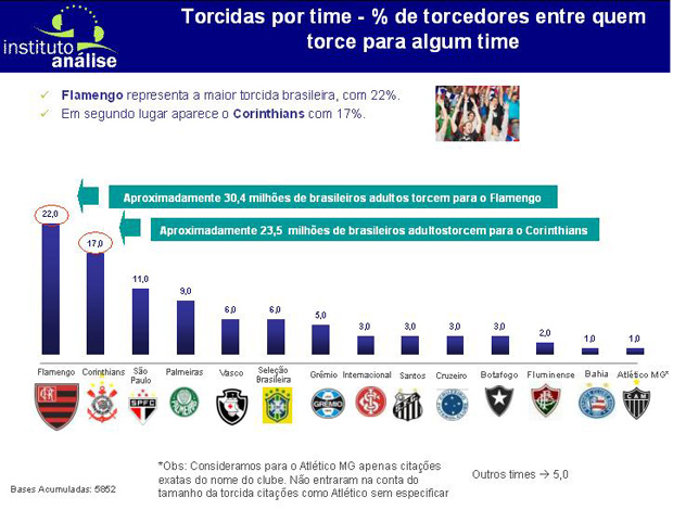 Nova pesquisa aponta torcida do Flamengo maior que a do Timão ... 59d5ef9278194