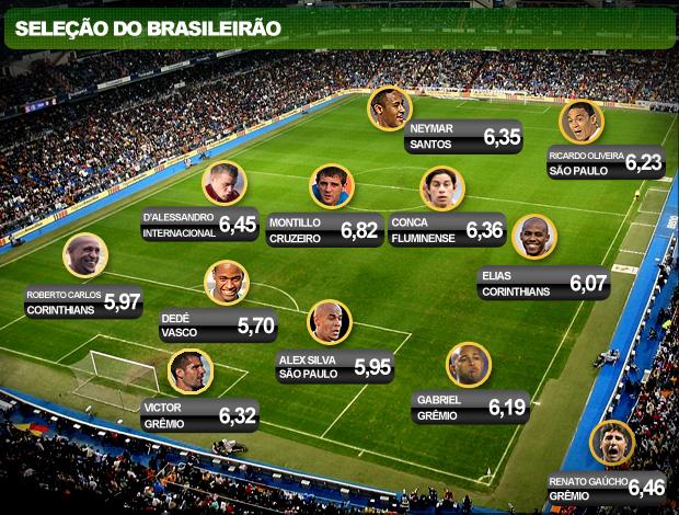 e52d94685be5f seleção campinho troféu armando nogueira Seleção do Brasileiro ...