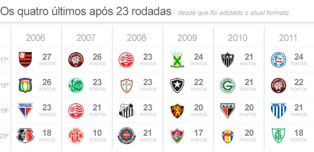 Matematico Aponta Numeros Chave Do Campeonato Brasileiro 76 65 E 47 Globoesporte Com