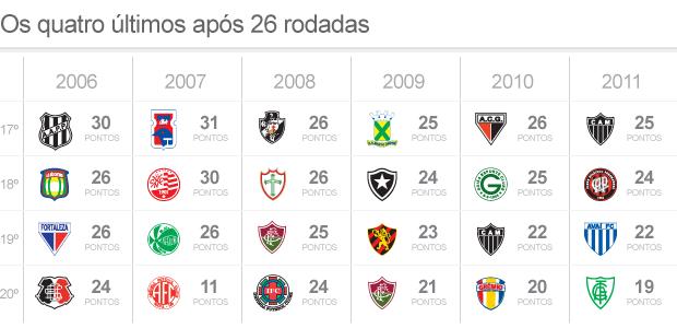 Vasco E O Lider Com Menos Pontos Na 26ª Rodada Desde 2006 Compare Globoesporte Com