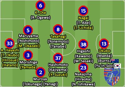 d9ff38c3ea Vieram reforços de peso mas muitos deles precisam reencontrar o bom futebol.  Kosuke Ota