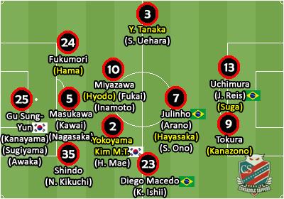 2a2e771076 O time é quase o mesmo do ano passado. A única perda de fato entre os  titulares foi o ala esquerdo Yuto Horigome (Niigata). Yudai Tanaka