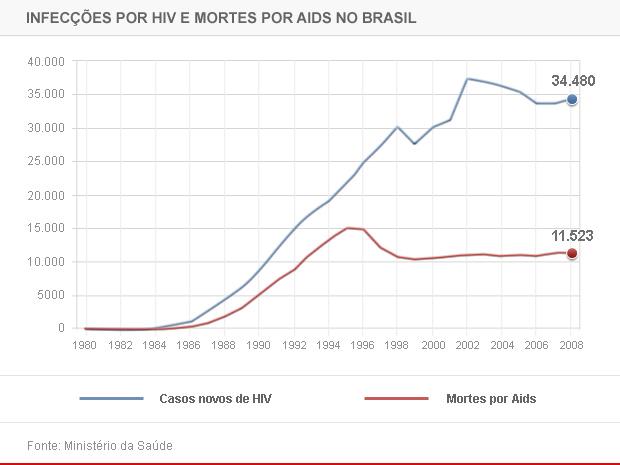 HIV e mortes por AIDS