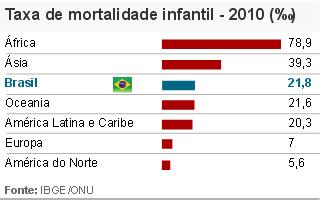 Arte IBGE mortalidade infantil