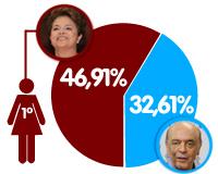 Arte: Dilma, primeira mulher no segundo turno