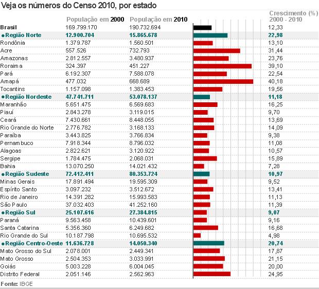 G1 - Censo aponta 190,7 milhões de brasileiros em 2010 - notícias em ... 80f51686dc