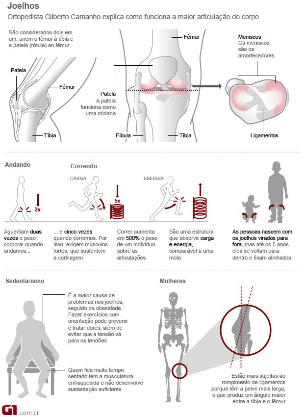 Glucosamina - como os joelhos funcionam para evitar a dor