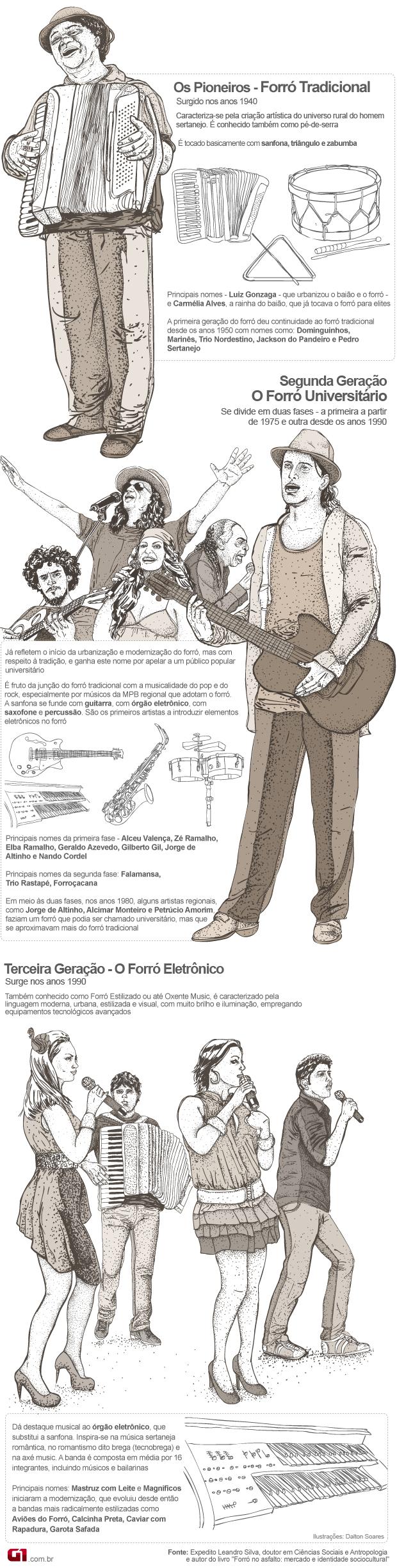 arte da linha do tempo e genealogia do forró - são joão (Foto: Editoria de Arte/G1)