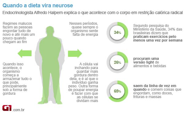 Dieta de endocrino para perder peso rapido