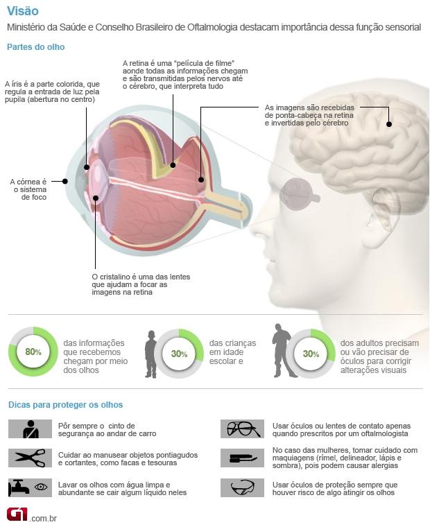 3af7808b2 Bem Estar - Conheça as diferenças entre os principais problemas de visão