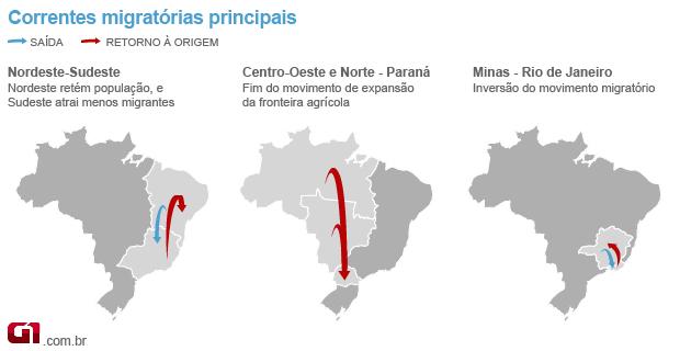 Image result for migracao de retorno
