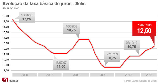 Selic 12,50% - julho 2011 (Foto: Editoria de Arte/G1)