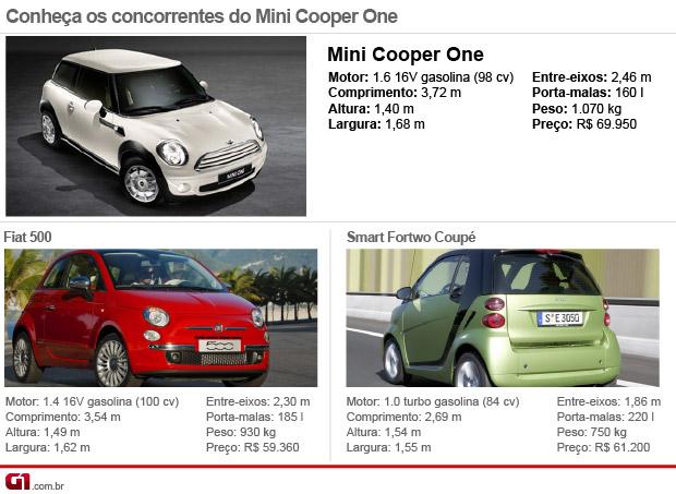 Auto Esporte Primeiras Impressões Mini One E Mini Jcw Conversível