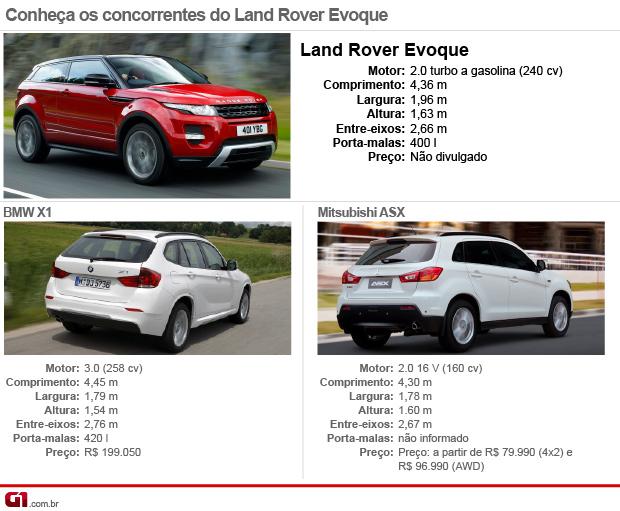 Tabela concorrentes Land Rover Evoque (Foto  Editoria de Arte G1) 31abb023c4d51