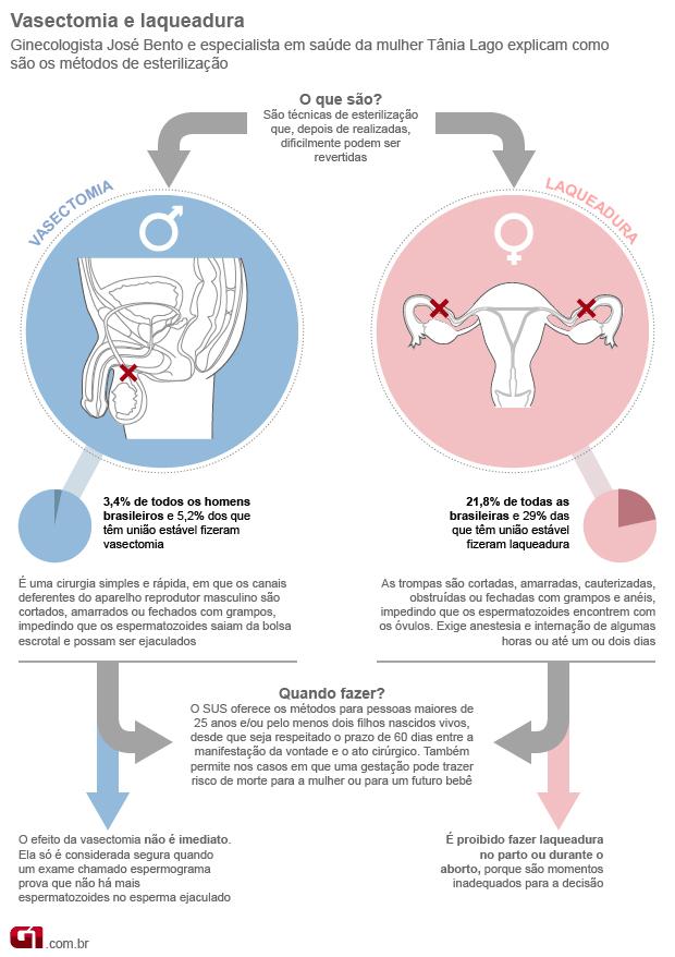 1aa616d2b Laqueadura e vasectomia só são feitas no SUS após 25 anos ou 2 filhos